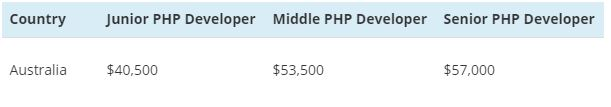PHP salary